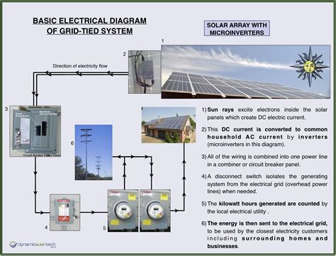 How Wire Solar Panels Wiring Diagram Fuse Box