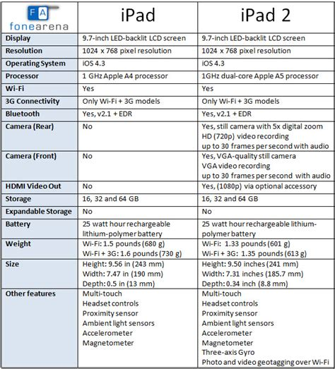 apple ipad  ipad  specs compared