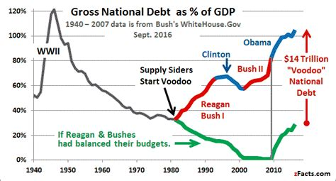 How Much Is The U S National Debt If You Had To Reinvent The Republican Platform So That It