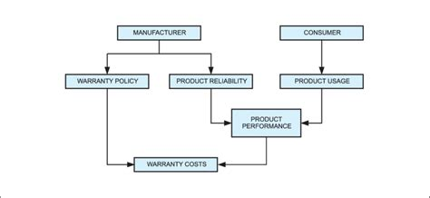 Warranty Cost by Simple Characterisation For Warranty Cost Analysis