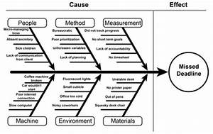 Image Result For Fishbone Root Cause Analysis  With Images