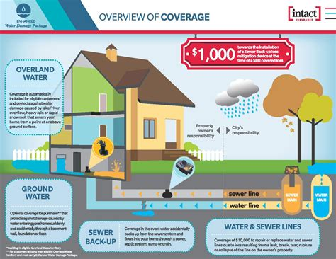 Do I really need to worry about flood coverage? - Burgess