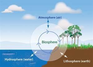 The Biosphere  Lithosphere  Hydrosphere  U0026 Atmosphere