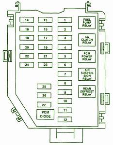 1999 Lincoln Town Car Battery Fuse Box Diagram