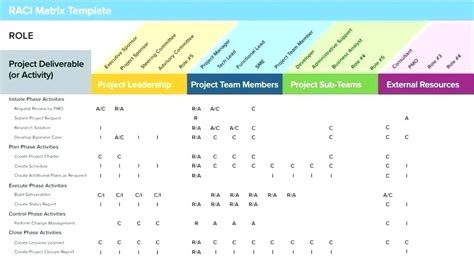 Free Task Management Templates by Project Management Excel Templates Free Excel