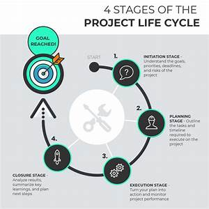 What Are The 4 Project Management Life Cycle Phases