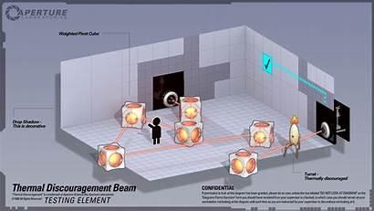 Portal Diagram Discouragement Aperture Wallpapers Science Thermal