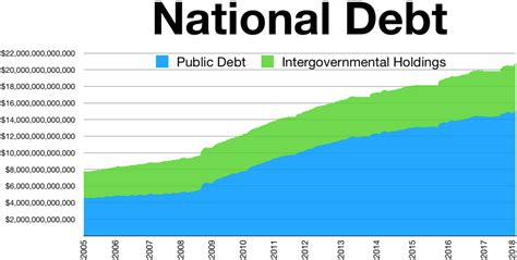 How Much Is The U S National Debt National Debt Of The United States