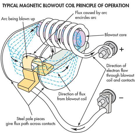 Engineering Essentials Relays Contactors Machine Design