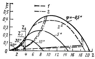Быстроходность ветроколеса на основании данных формул делаем расчет для ветроустановки в excel проектирование ветроэнергетической.