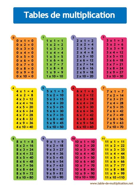 table de multiplication maths multiplication et tables