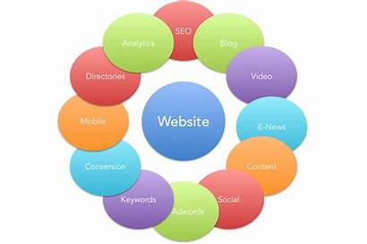 Marketing Digital Strategy Tools Website Internet Course