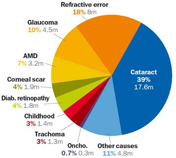 what causes blindness community eye health journal 187 changing patterns in global