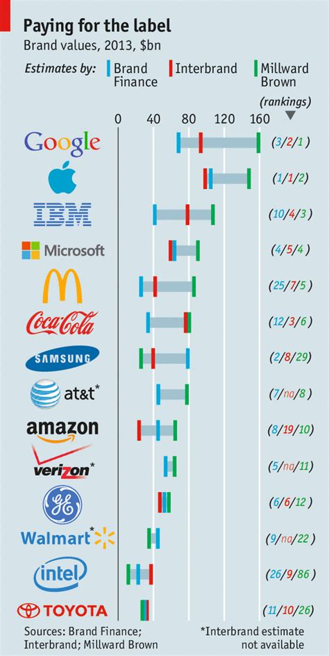 What Are Brands For?  The Economist