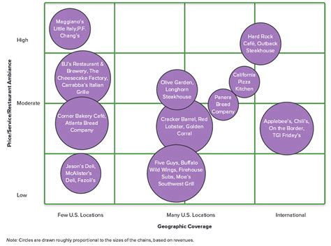 Solved: Strategic Group Mapping Read The Overview Below An ...