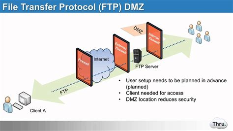 Evolution Of Ftp To Managed File Transfer