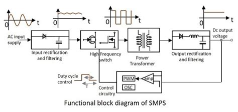 Electronic Circuits Smps Tutorialspoint