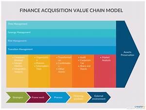 Finance Acquisition Value Chain Model