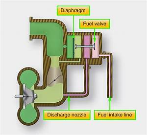 Aircraft Systems: Aircraft Reciprocating Engine Pressure