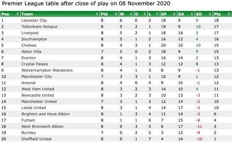 'Open title race?' Comparing Premier League tables at this ...
