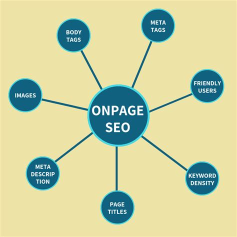 seo simple explanation a simple idiot s guide explanation of onpage seo article
