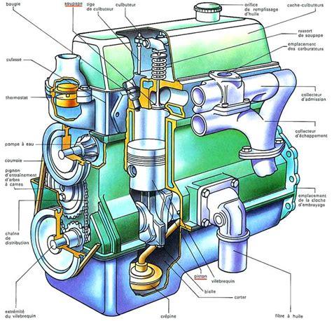 Moteur Typique, Cycles, Cylindres, Types De Moteur