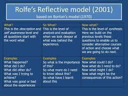 image result  rolfes reflective model reflective