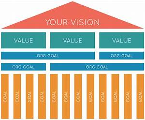 the definitive 6 step guide to strategy implementation With strategy house template