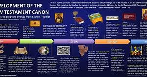 Catholic Bible Timeline Chart Timeline Of The New Testament Canon Sacred Scripture