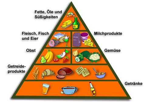 gesunde fette lebensmittel