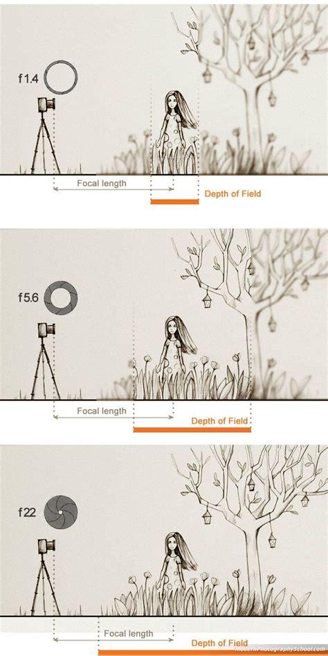great tutorial  aperture iso  exposure canon