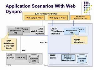 Abap Web Dynpro