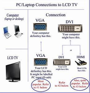 Connecting Pc To Tv Using A Vga Cable