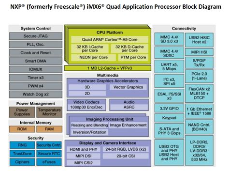 Mentor Embedded solutions for NXP i.MX SoCs - Mentor Graphics