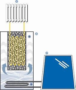 Wärmepumpe Selber Bauen : zeolith wie siedestein heizen effizienter macht gas w rmepumpe gas brennwertger t ~ Buech-reservation.com Haus und Dekorationen