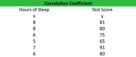 pearson correlation coefficient formula exle calculation analysis
