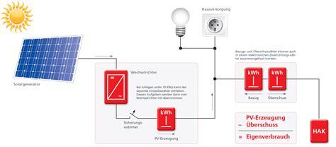 Photovoltaik Eigenverbrauch Solarstrom Lohnt Sich by Pv Anlage Eigenverbrauch Z Hler F R Den Eigenverbrauch