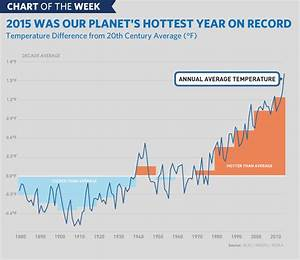 Chart Of The Week  2015 Was Earth U0026 39 S Hottest Year On Record