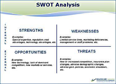 Health Care SWOT Analysis, Medical Strategic Planning