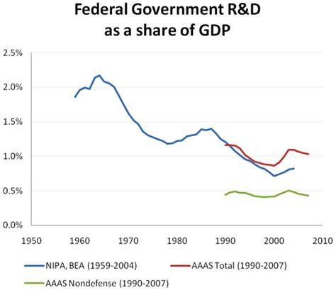 science and the 2009 budget