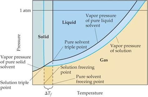 Freezig Diagram Of Liquid by Colligative Properties Properties Of Solutions