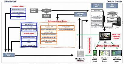 System Architecture Smart Farm Data Greenhouse Sensor