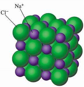 Classification Of Crystalline Solids