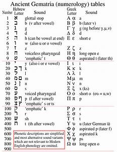 File Basic Hebrew And Greek Gematria Chart Svg Wikimedia