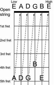 Guitar Capo Chart Standard Tuning Image Detail For How To Tune A Guitar Standard Guitar