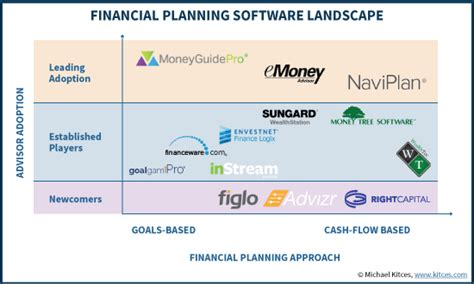 advisors guide    financial planning software