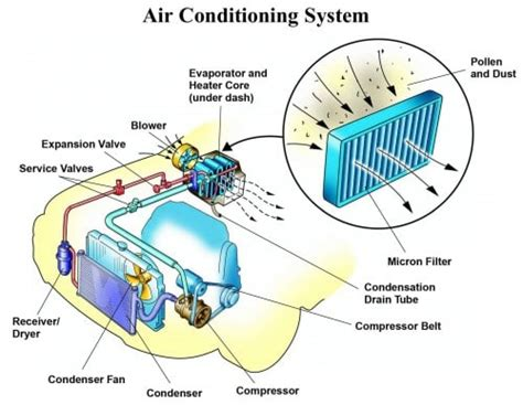 Complete Car Ac Guide