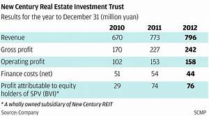 New Century reit offers guaranteed rental returns | South ...