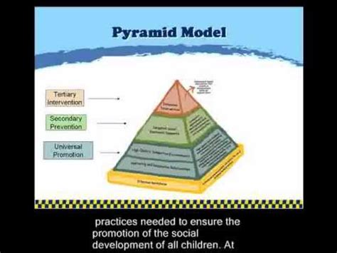 pyramid model overview youtube