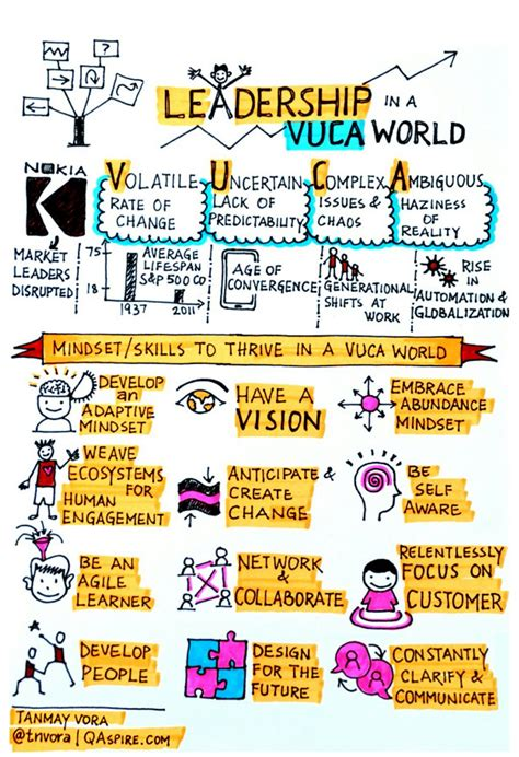 leadership business leadership leadership activities